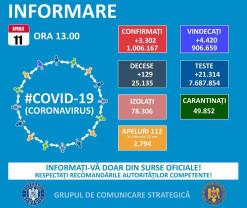 Covid-19 în Bihor - 118 cazuri noi. Peste 1.100 de decese de la începutul pandemiei