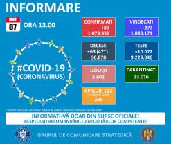 Covid-19 în Bihor - 3 cazuri noi și niciun deces