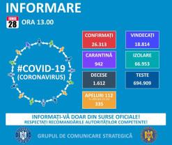 Covid-19 în Bihor - Două cazuri noi și 31 de persoane vindecate