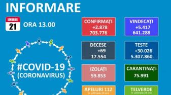 Covid-19 în Bihor - 58 de cazuri noi, 5 decese