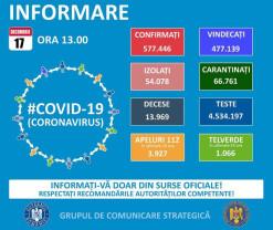 Covid-19 în Bihor - 175 de cazuri noi și 3 decese