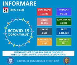 Covid-19 în Bihor - Doar 23 de cazuri noi