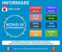 Covid-19 în Bihor - 161 de cazuri noi și 5 decese