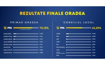 Alegeri locale 2020. Victorie categorică a PNL în Bihor şi o promisiune - Reformă şi curăţenie în judeţ
