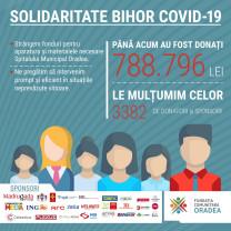 10.000 de dolari pentru ventilatoare pulmonare - Solidaritate Bihor Covid-19