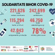 """Donaţii pentru viaţă - """"Solidaritate Bihor Covid-19"""""""