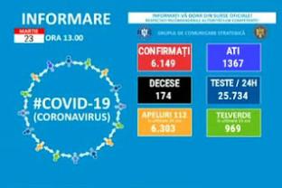 Covid-19 în Bihor - 117 cazuri noi și trei decese